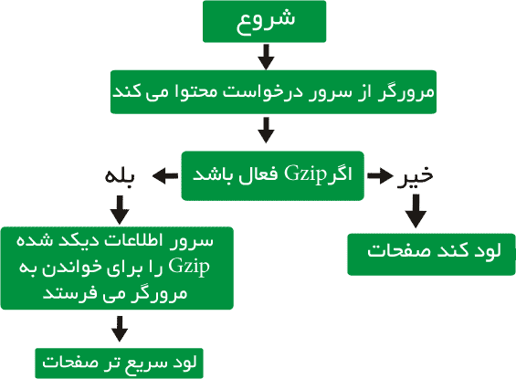 انواع روش های کار با فشرده سازی Gzip